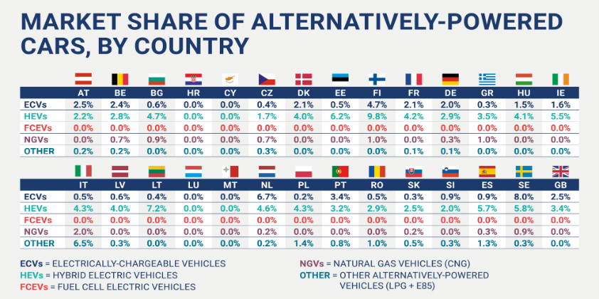 Sales of zero- and low-emission cars highly unbalanced across EU, alerts auto industry