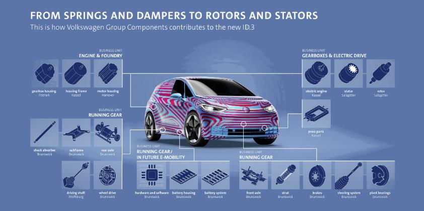 Volkswagen begins pre-series production of ID.3 at German plant